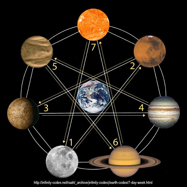 venus solar system in order - photo #28