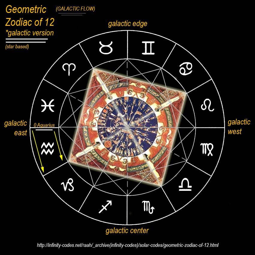 Geometric Zodiac Of 12
