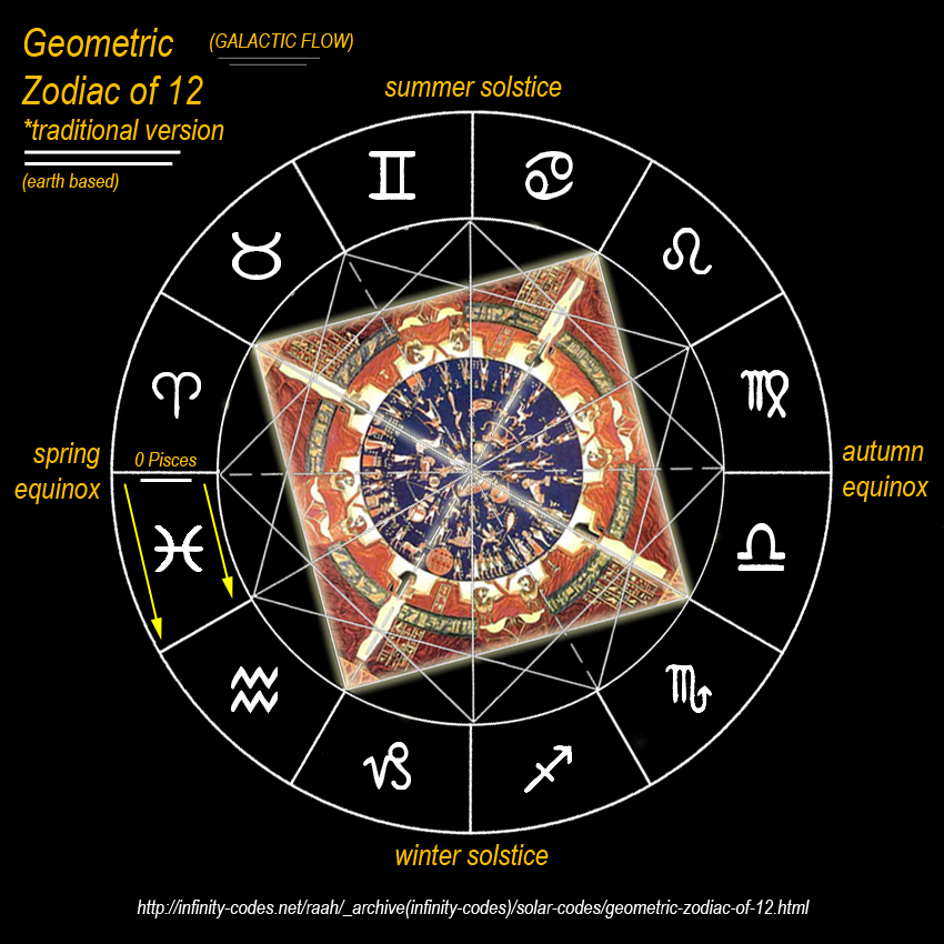 Geometric zodiac of 12 the solar flow of traditional zodiac is fixed to 0 aries being at spring equinox see diagram below on the right for solar flow ccuart Images