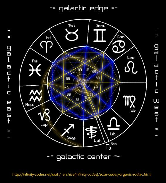 Organic Zodiac